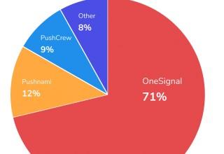 Websites using Web Push