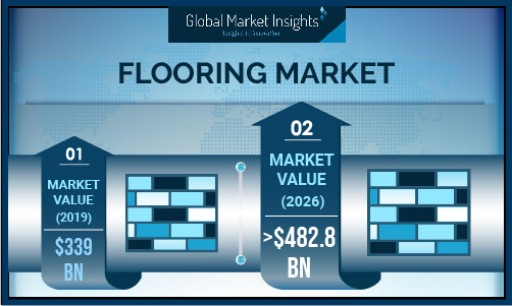 Flooring Market Worth Around USD 482B by 2026 With 7.7% Gains, Says Global Market Insights, Inc.