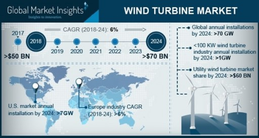 Wind Turbine Market by Axis, Connectivity, Rating, Application & Region to 2024: Global Market Insights, Inc.