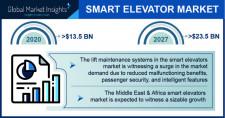 Smart Elevator Market revenue worth over $23.5 billion by 2027