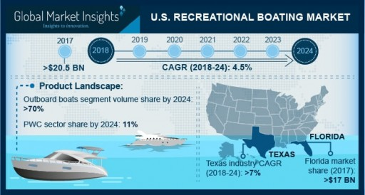 U.S. Recreational Boating Market to Go Past $28bn Mark by 2024: Global Market Insights, Inc.