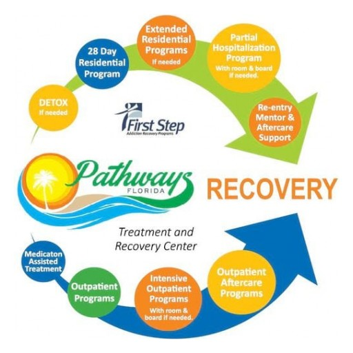 Pathways Treatment and Recovery Center Launches New Website, and Changing Perception
