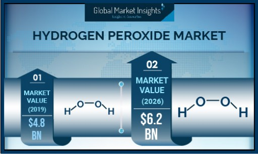 Hydrogen Peroxide Market valuation to exceed $6.2 billion by 2026, Says Global Market Insights Inc.