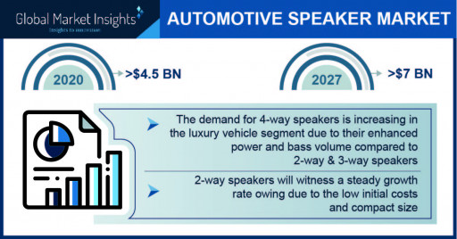 Automotive Speaker Market revenue worth $7 Bn by 2027