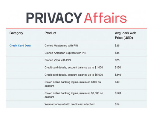 You Are Worth $1,000 on the Dark Web, New Study by Privacy Affairs Finds