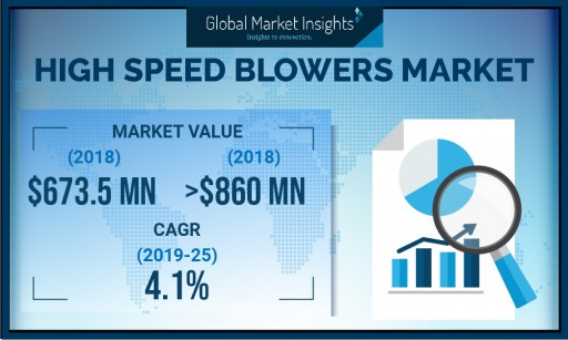 Europe High Speed Blowers Market to Cross Over 30% Share by 2025: Global Market Insights, Inc.