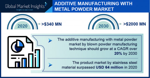 Additive Manufacturing With Metal Powders Market to Garner $2,000 Million by 2030, Says Global Market Insights Inc.