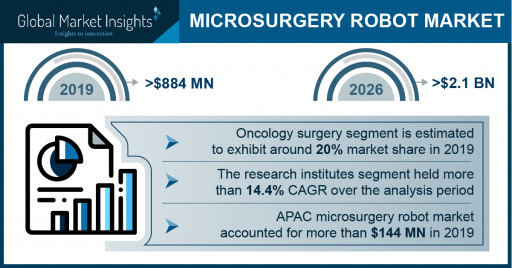 Microsurgery Robot Market revenue to cross USD 2.1 Bn by 2026: Global Market Insights, Inc.