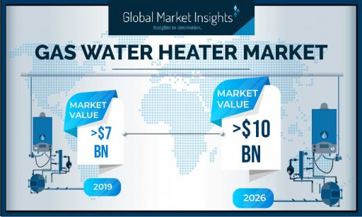 Gas Water Heater Market Worth Over $10 Billion by 2026, Says Global Market Insights, Inc.