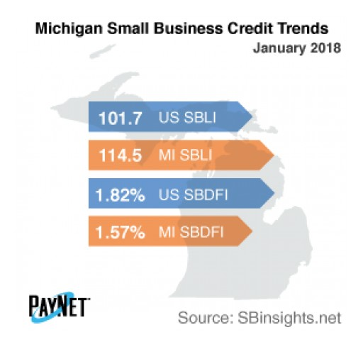 Michigan Small Business Defaults Down in January, Borrowing Up