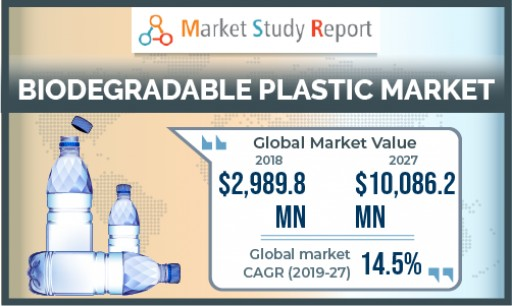 Biodegradable Plastic Market to Grow With 14.5% CAGR Through 2027