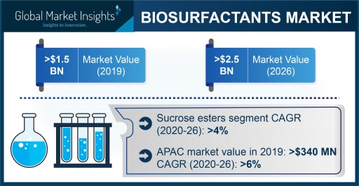 Biosurfactants Market Worth $2.5 Billion by 2026, Says Global Market Insights, Inc.