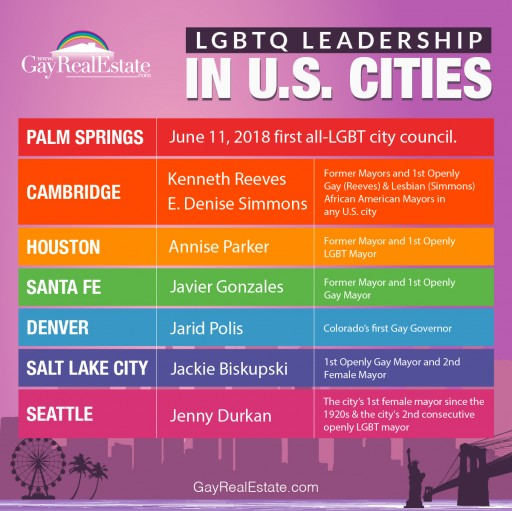 Real Estate Service Recognizes Cities With LGBTQ Leadership as Great, Progressive Places to Live