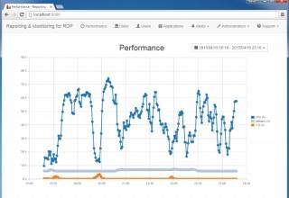 Server Genius - RDP monitoring