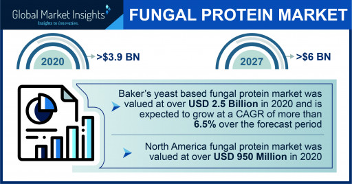 Fungal Protein Market to Cross $6 Billion by 2027, Says Global Market Insights Inc.