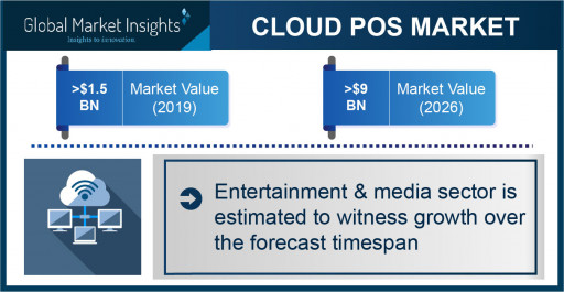 Cloud POS Market Revenue to Hit $9 Bn by 2026; Global Market Insights, Inc.