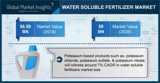 Water Soluble Fertilizers Market Projected to Surpass $8 Billion by 2026, Says Global Market Insights Inc.
