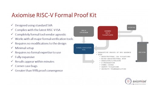 Axiomise announces the availability of RISC-V  Formal Proof Kit