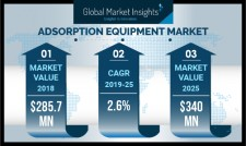 Adsorption Equipment Market Size to hit $340 million by 2025