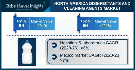 North America Disinfectant and Cleaning Agents Market is expected to exceed $2.5 billion by 2026, Says Global Market Insights Inc.