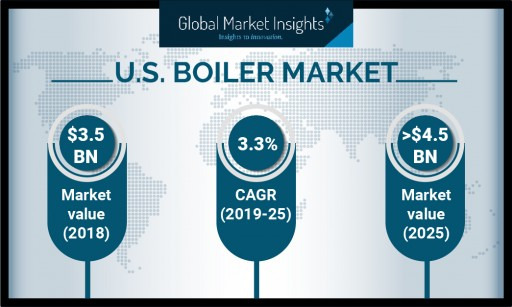 U.S. Boiler Market Value to Reach Over $4.5 Billion by 2025: Global Market Insights, Inc.