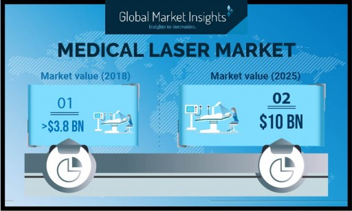 Medical Laser Market Value to Hit $10 Billion by 2025: Global Market Insights, Inc.