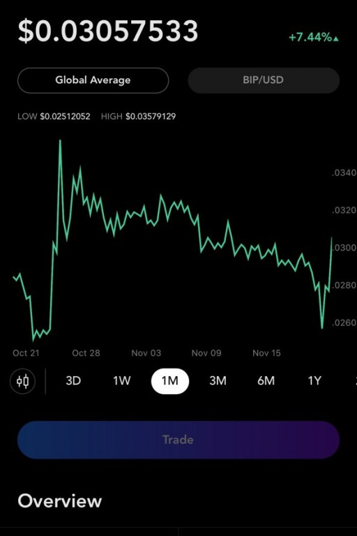 Minter's BIP Added to Blockfolio
