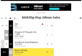 R&B/Hip-Hop Album Sales Chart
