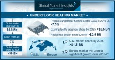 Underfloor Heating Market size to exceed $9bn by 2025
