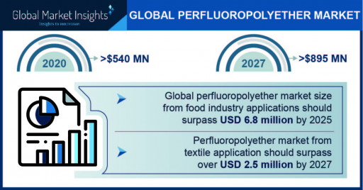 Perfluoropolyether Market Outlook - 2027