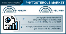 Phytosterols Industry Forecasts 2027