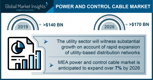 Power and Control Cable Market to Cross $170 Billion by 2026, Says Global Market Insights, Inc.