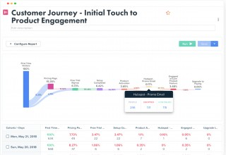 Woopra Customer Journey Analytics with HubSpot Engagement Data