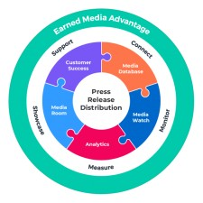 Newswire's Earned Media Advantage Guided Tour