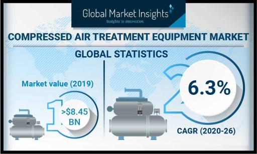 Compressed Air Treatment Equipment Market to Hit USD 12.8B by 2026: Global Market Insights, Inc.