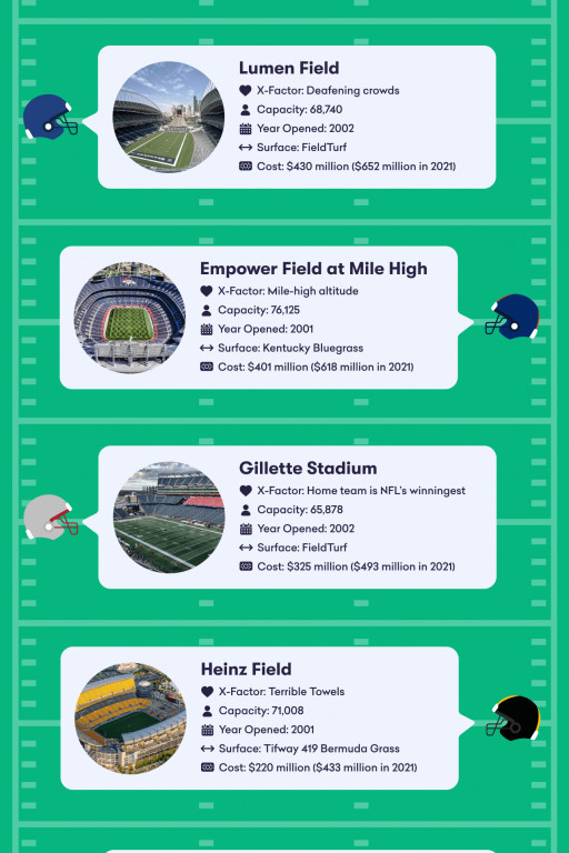 Why Do Some NFL Stadiums Give Their Home Team an Edge?