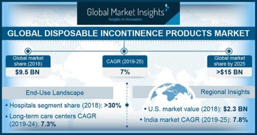 Disposable Incontinence Products Market to Cross $15 Billion by 2025: Global Market Insights Inc.