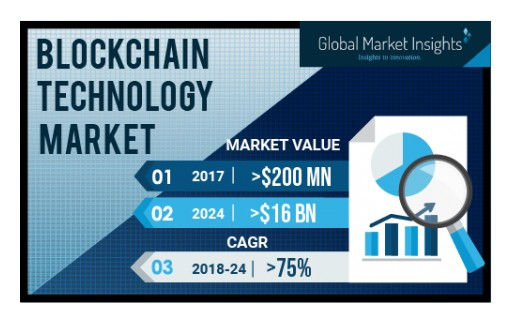 Blockchain Technology Market Revenue to Exceed USD 16 Bn by 2024: Global Market Insights, Inc.