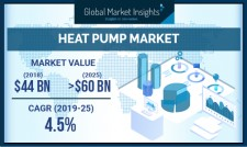 Global Heat Pump Market size to exceed $60 billion by 2025