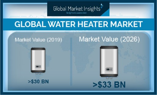 Water Heater Market Worth Over $33 Billion by 2026, Says Global Market Insights, Inc.