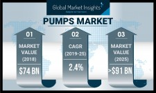 Global Pumps Industry Insights