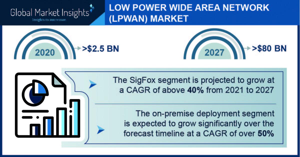 newswire.com - Global LPWAN Market to Cross $80 Bn by 2027, Global Market Insights, Inc.