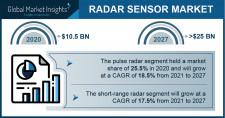 Radar Sensor Market Growth Predicted at 15% Through 2026: GMI