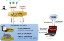 Speech Transcription Server in IVR System