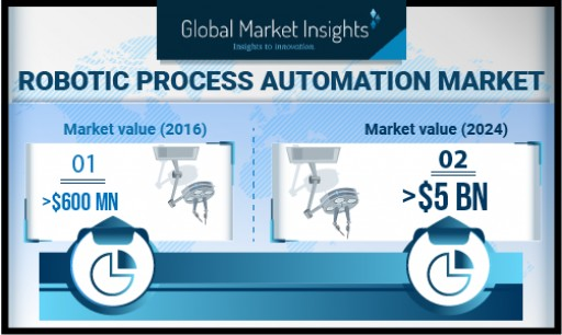 Robotic Process Automation Market Growth Predicted at 20% Till 2024: Global Market Insights, Inc.