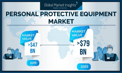 Personal Protective Equipment (PPE) Market to Hit USD 79 Billion by 2025: Global Market Insights, Inc.