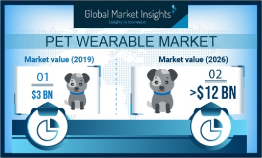 Pet Wearable Market Shipments to Hit 70 Million Units by 2026: Global Market Insights, Inc.