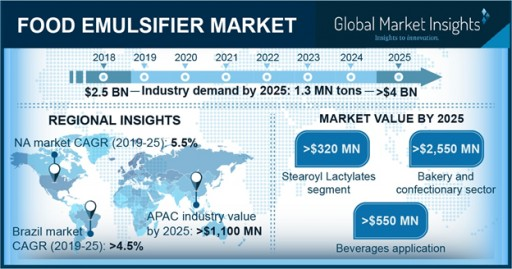 Food Emulsifiers Market to Hit $4 Billion by 2025: Global Market Insights, Inc.