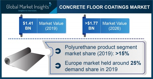 Concrete Floor Coatings Market projected to surpass $1.77 billion by 2026, says Global Market Insights Inc.