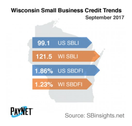 Small Business Borrowing in Wisconsin Stalls in September